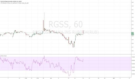 RGSS: Акции РГС ЛОНГ с текущих