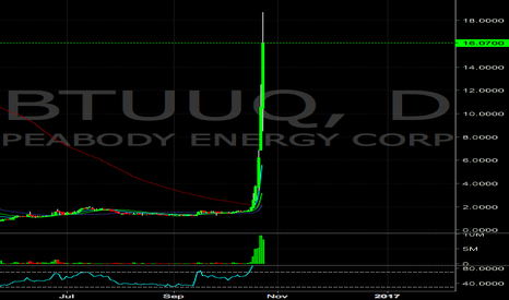 BTUUQ: BTUUQ insanely overextended, looking to short this parabolic