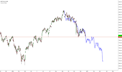 NIFTY: $NIFTY50 mirror fractal