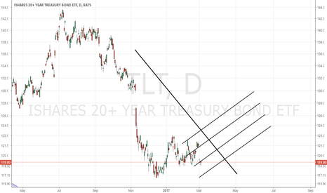 TLT: Above thick descending black line is a possible buy