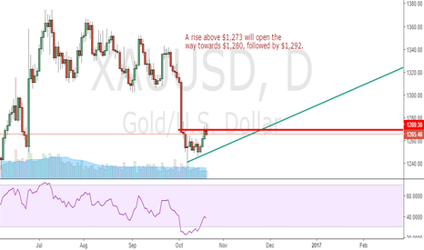 XAUUSD: Gold standing on strong resistance