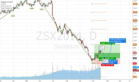 ZSX2014: Soybean should recover