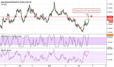 NZDUSD: there seems to be divergence creating on 4 hrs..