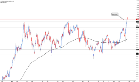 DXY: DXY - Breakout