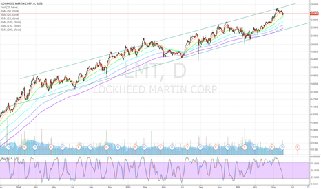 LMT: LMT - 3 years channel - BUY target $220