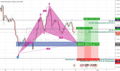 GBPUSD: update of GBP/USD