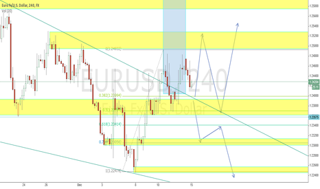 EURUSD: EURUSD posible ways