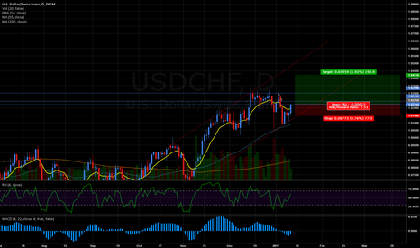 USDCHF: USDCHF Look Upwards