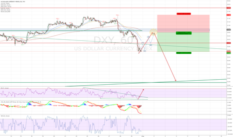 DXY: DXY - Short rally before the bears take control