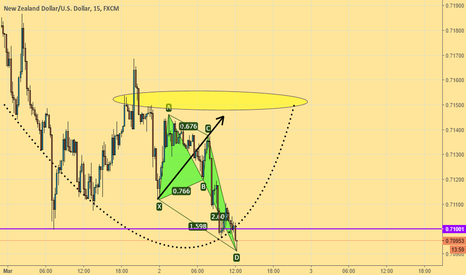 NZDUSD: Just another butterfly