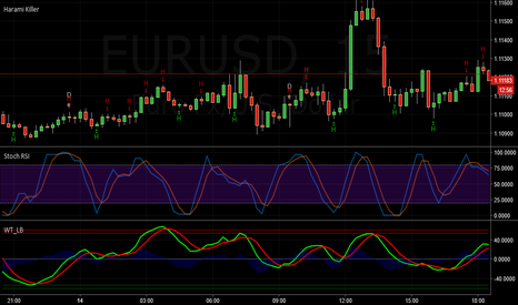 EURUSD: Fist's Wave Trend - StochRSI - Harami Killer