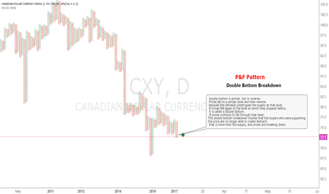 CXY: CAD INDEX P&F Pattern Double Bottom Breakdown