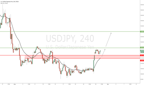 USDJPY: USD/JPY - Possible bullish follow through