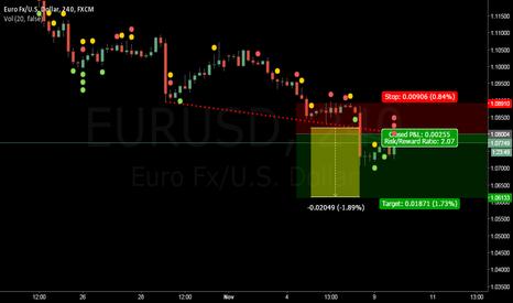 EURUSD: EURUSD 150 points