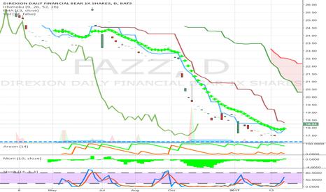 FAZZ: financial weak