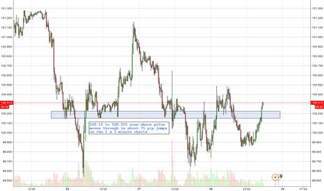 USDJPY: USDJPY 75 pip zone of price moves
