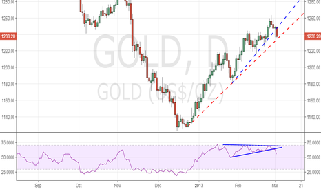 GOLD: Gold at critical trend line support, bearish break on RSI