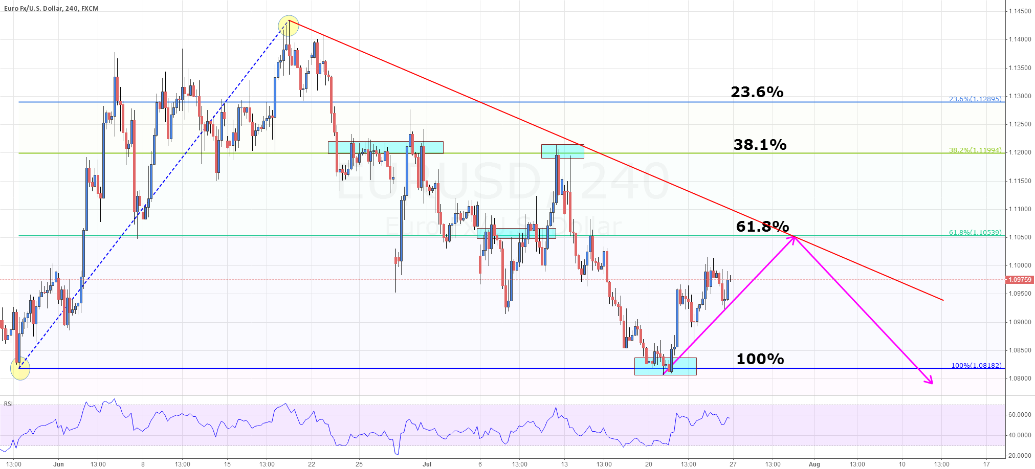 EUR/USD is gonna test 61.8% Retracement next week.