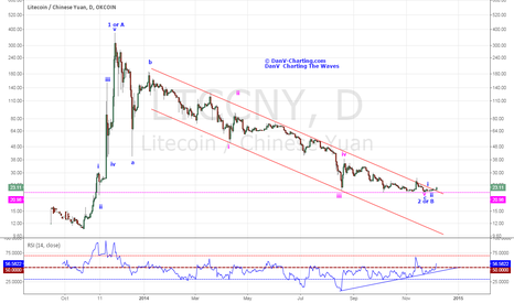 LTCCNY: LTCCNY - Litecoin Could Be About To See The Day Light