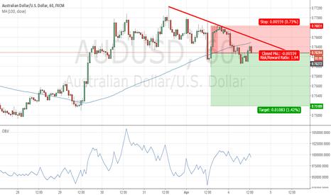 AUDUSD: Price trade below 100SMA