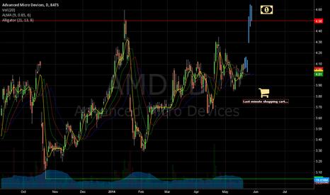 AMD: AMD - Last minute