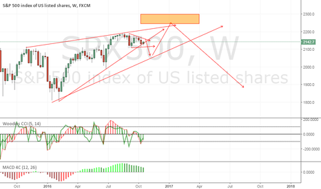 SPX500: possible dip buy for 22xx   then sell.. eyeing wedge for sell op