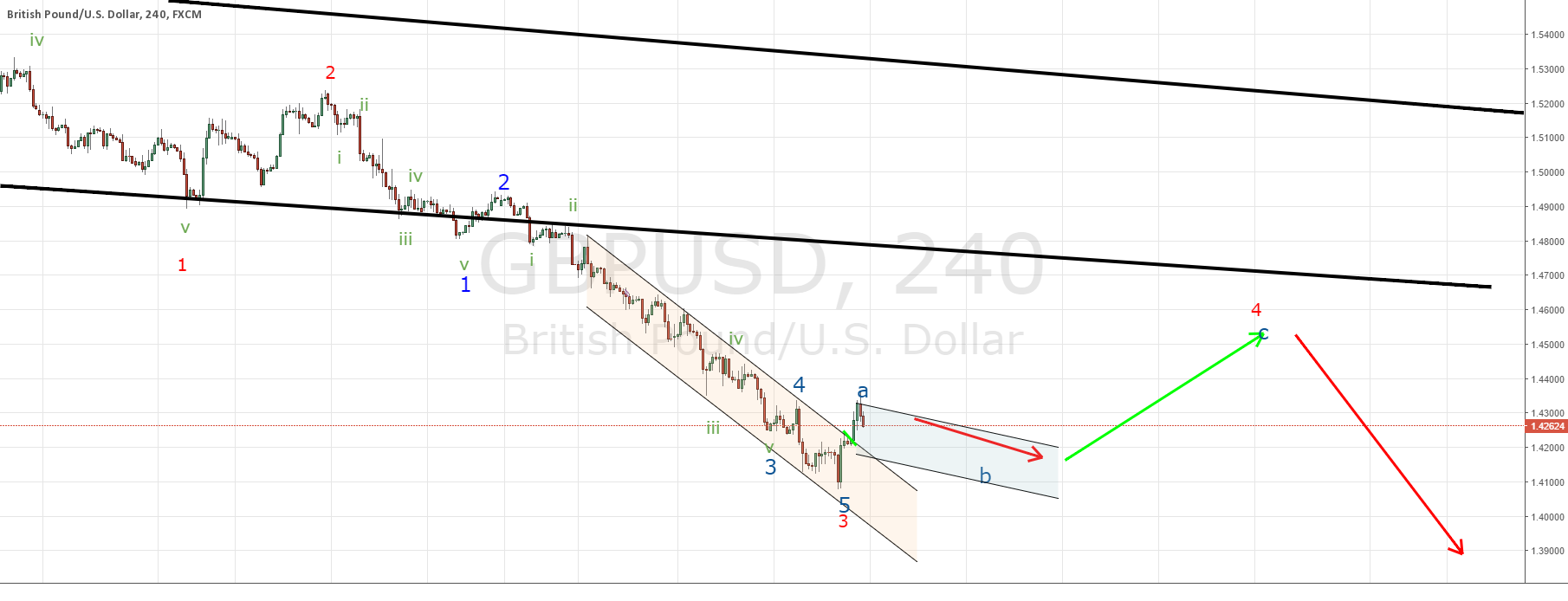 GBPUSD according to plan