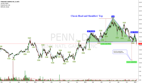 PENN: Classic Bearish Head and Shoulders' Top