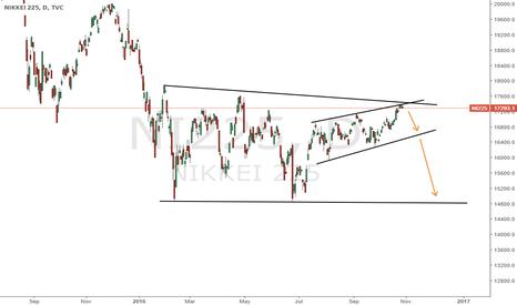 NI225: Nikkei 225 short trade