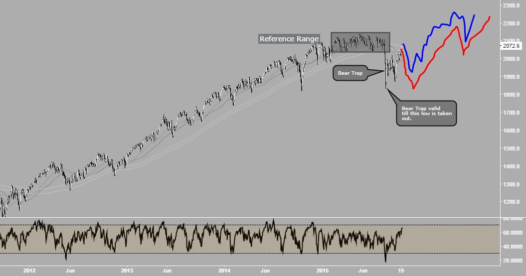 WEEKLY ANALYSIS (26-30 / OCT 2015) - S&P 500