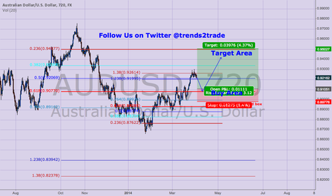 AUDUSD: Waiting for Long set up in AUDUSD