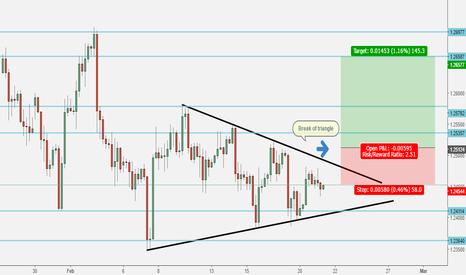 GBPUSD: Go long on GBPUSD on the upward break of the triangle.