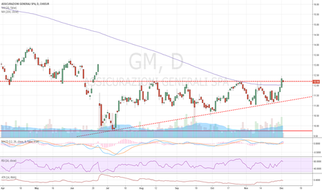 G: Play the referendum and the break above MA200: Buy.