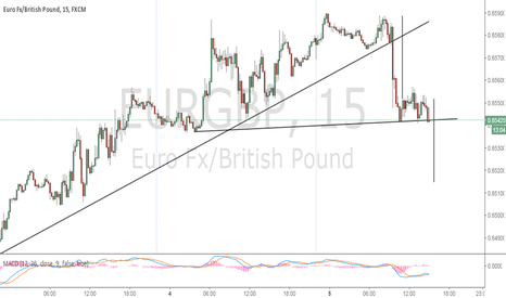 EURGBP: Another Trade Opportunity
