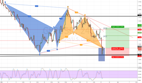 GBPUSD: GU Long, Monthly Resistance bounce/Bullish Butterfly, Good RR