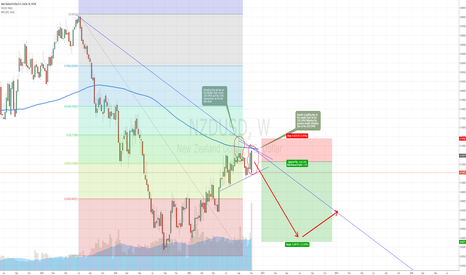 NZDUSD: Bearish Setup on NZDUSD Weekly Chart