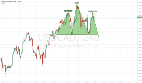 USDCAD: possible head and shoulder formation