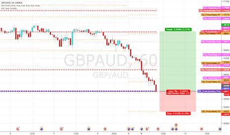 GBPAUD: Long at quarterly pivot