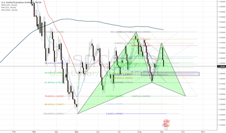 USDCAD: USDCAD forming Gartley.