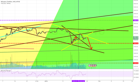 BTCUSD: Look @ another red arrow