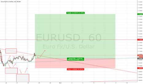 EURUSD: EUR/USD forecast 28 October 2015