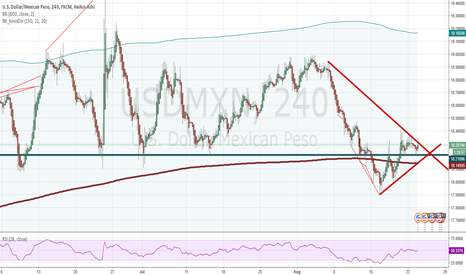 USDMXN: I can spot these cones preping for a breakout, however....
