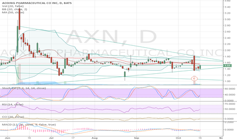 AXN: Current Chart.