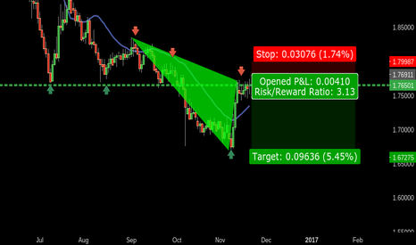 GBPNZD: 1234 GBPNZD - BEAR TREND CONTINUATION W/ D618