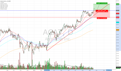 ACAT: Breakout after Cup with Handle
