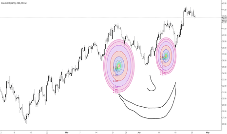 USOIL: the happy face pattern