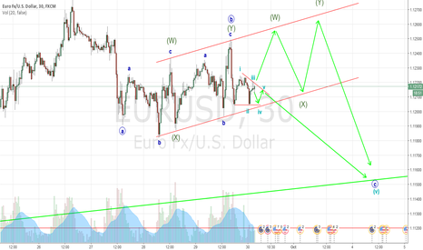 EURUSD: Wave Correction in Channel Trendline