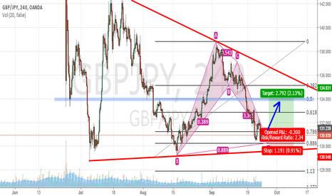 GBPJPY: GBP/JPY LONG Bat Pattern Tf4hr