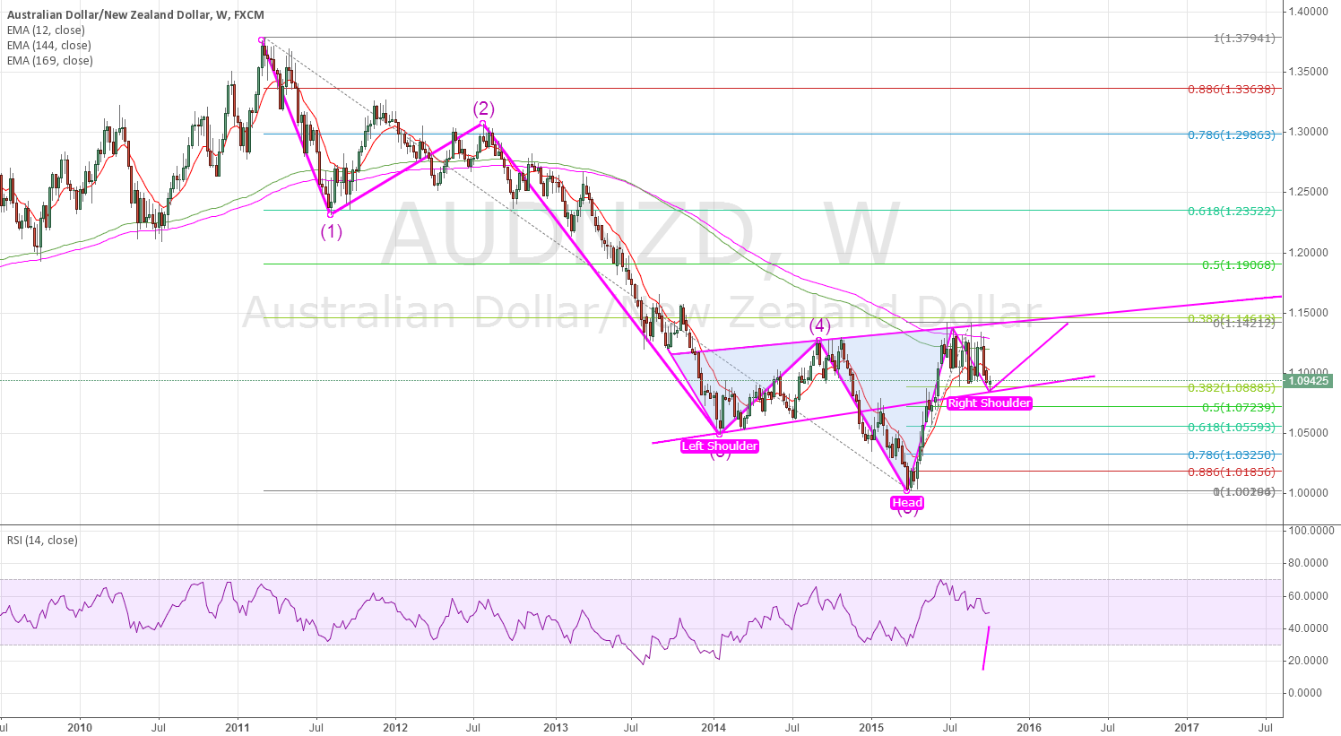 AUDNZD: will it happen?