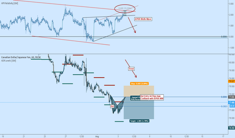 CADJPY: CADJPY Short: Bearish Bat Trend Continuation Trade